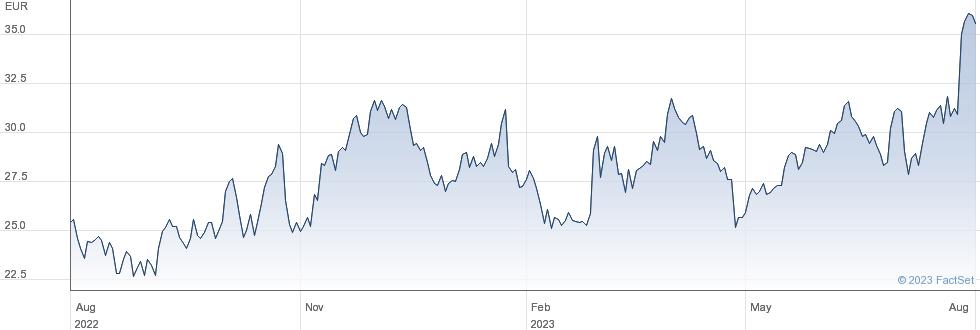 Aixtron SE performance chart