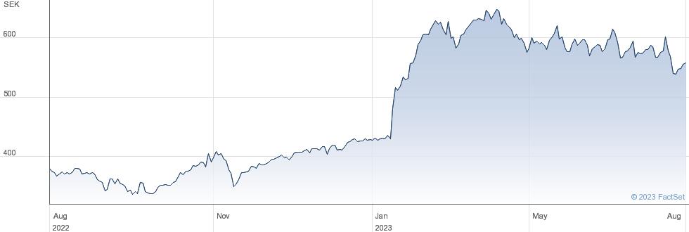 Saab AB performance chart
