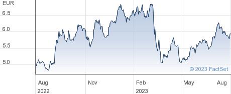 Bankinter SA performance chart