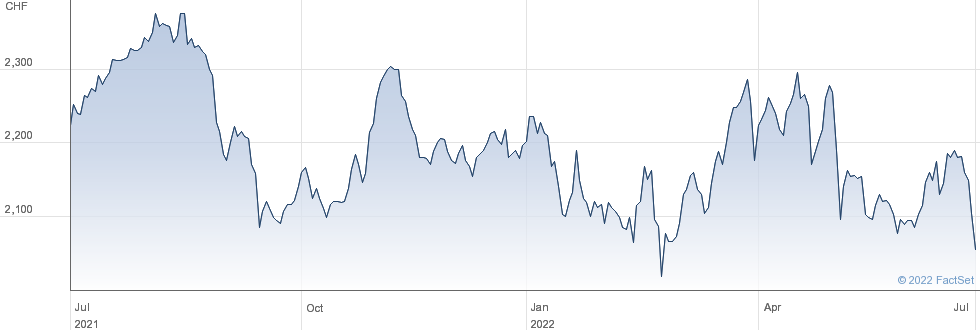 Barry Callebaut AG performance chart