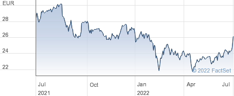 TietoEVRY Corp performance chart