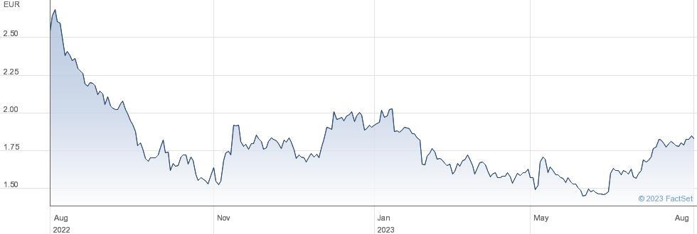 PostNL NV performance chart