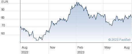 Aurubis AG performance chart