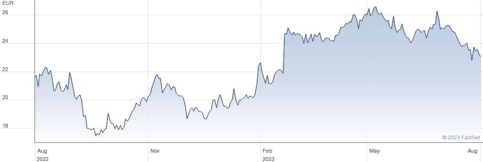 Lisi SA performance chart