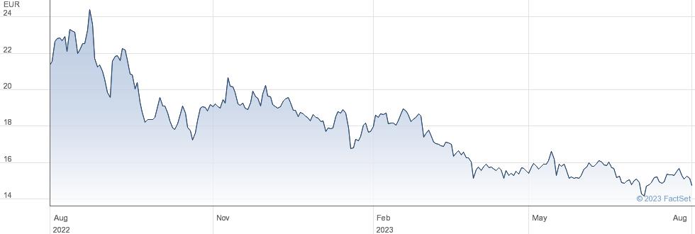 Encavis AG performance chart