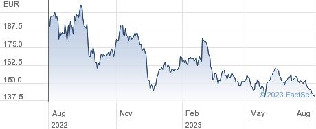 Volkswagen AG performance chart