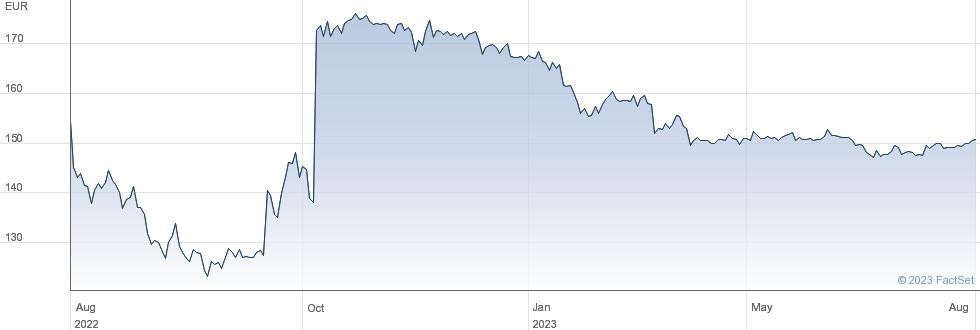 Pfeiffer Vacuum Technology AG performance chart