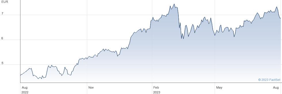 Banco Bilbao Vizcaya Argentaria SA performance chart