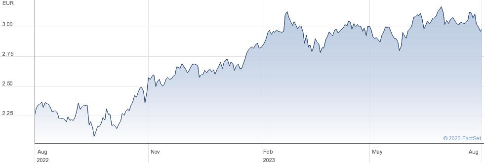 Sacyr SA performance chart