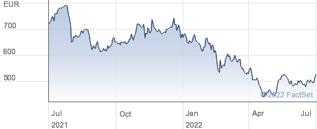 Kering SA performance chart