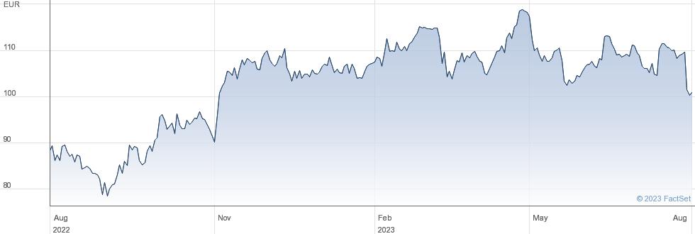 Krones AG performance chart