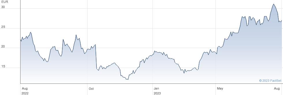 MorphoSys AG performance chart