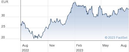 Jungheinrich AG performance chart