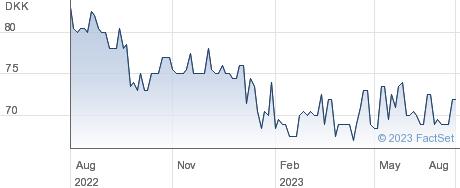 Glunz & Jensen Holding A/S performance chart