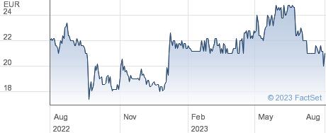 PEH Wertpapier AG performance chart