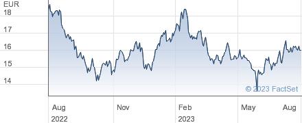 Fiskars Oyj Abp performance chart