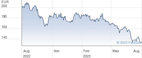 Acciona SA performance chart