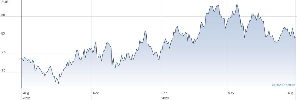 Ucb SA performance chart
