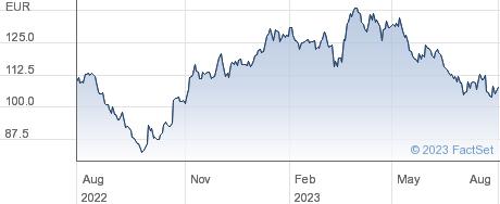 Amadeus Fire AG performance chart