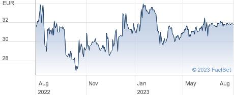 Mvv Energie AG performance chart