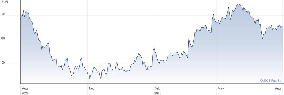 Nemetschek SE performance chart