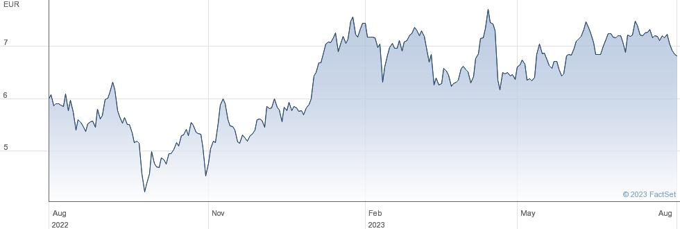 thyssenkrupp AG performance chart