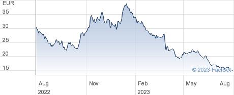 Basler AG performance chart