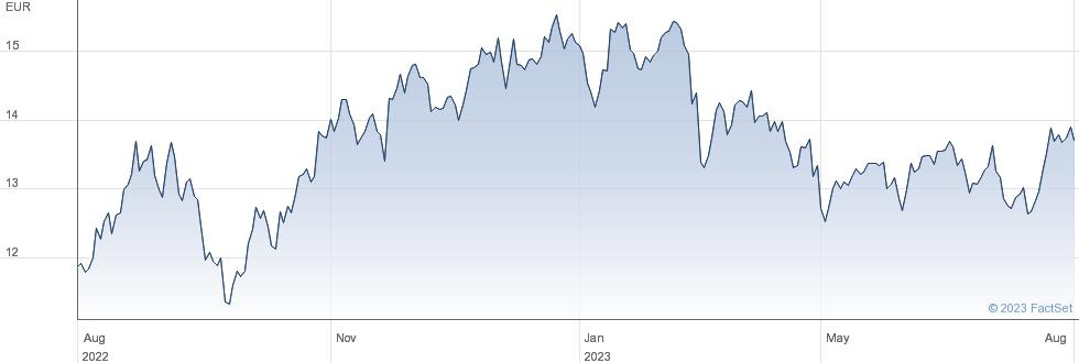 Repsol SA performance chart