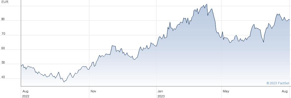 Elmos Semiconductor SE performance chart