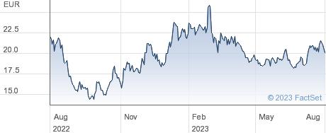 PVA TePla AG performance chart