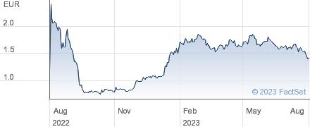 Pierre et Vacances SA performance chart