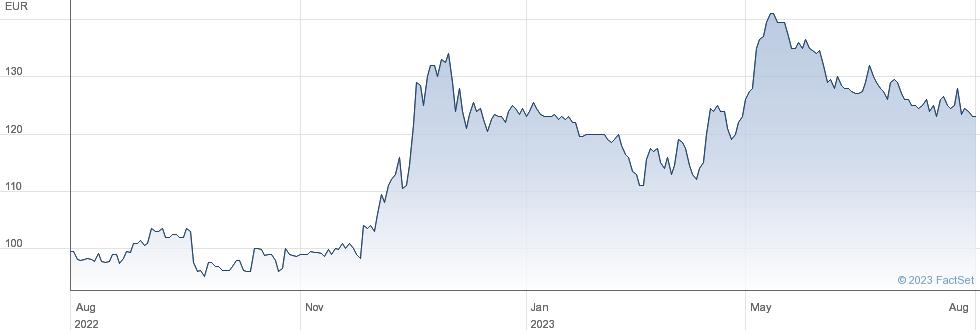 Laurent Perrier SA performance chart