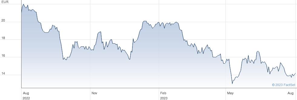 Deutsche Grundstuecksauktionen AG performance chart