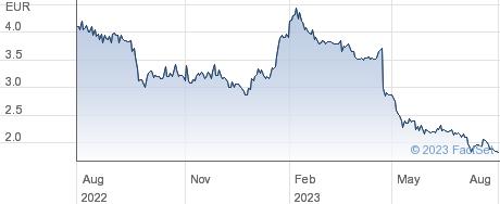 KPS AG performance chart