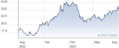 Manitou BF SA performance chart
