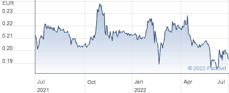 Banca Profilo SpA performance chart