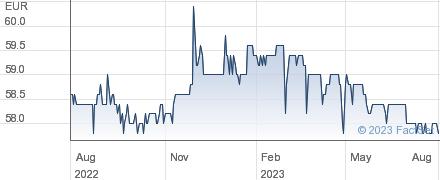 First Sensor AG performance chart