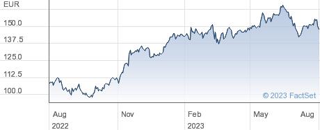 Siemens AG performance chart