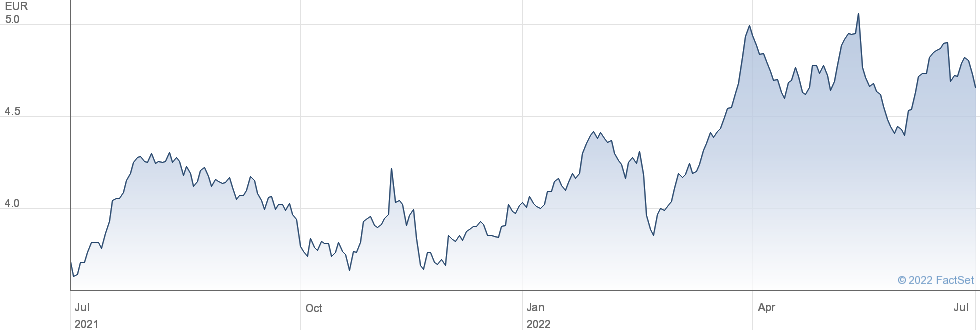 Telefonica SA performance chart
