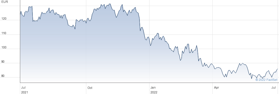 Cewe Stiftung & Co KGaA performance chart