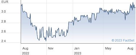 Stern Groep NV performance chart