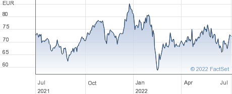 Bayerische Motoren Werke AG performance chart