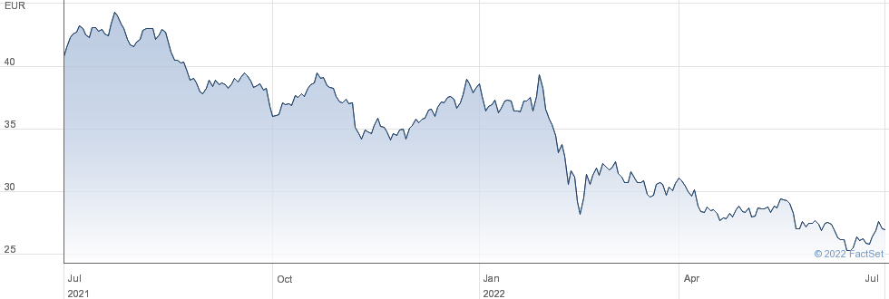Vicat SA performance chart