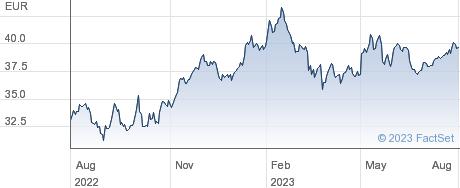 Arcadis NV performance chart