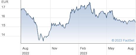 Wuestenrot & Wuerttembergische AG performance chart