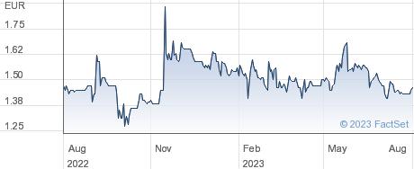 Splendid Medien AG performance chart