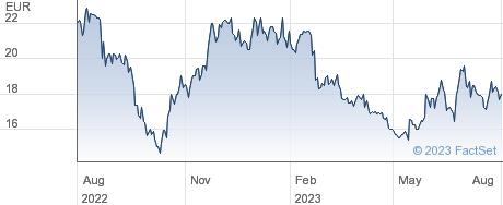 Fabasoft AG performance chart