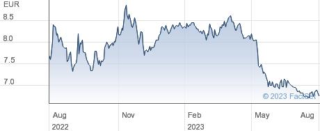 Aspo Plc performance chart