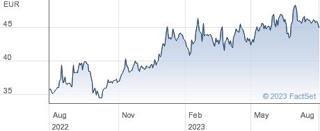 Assystem SA performance chart