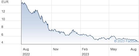 Bigben Interactive SA performance chart